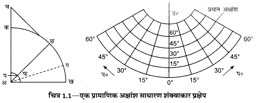 UP Board Solutions for Class 12 Geography Practical Work Chapter 1 Map Projections 1