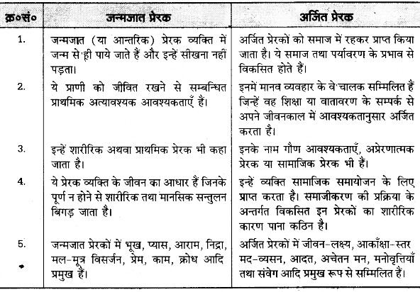 UP Board Solutions for Class 12 Pedagogy Chapter 19 Motivation and Education image 1