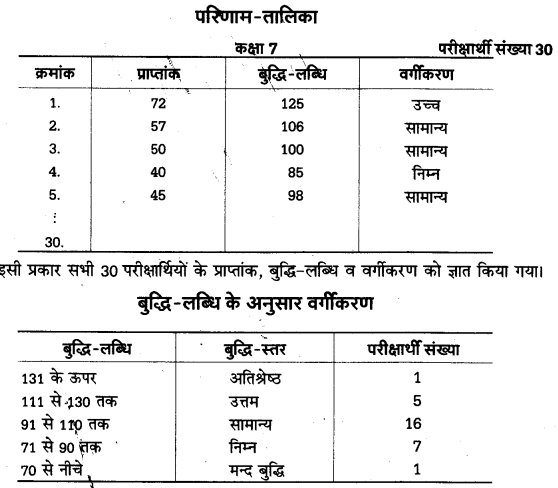 UP Board Solutions for Class 12 Psychology Chapter 11 Tests in Psychology 2