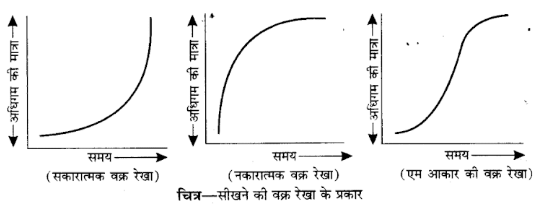 UP Board Solutions for Class 12 Psychology Chapter 3 Learning 5