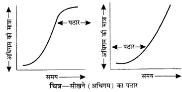 UP Board Solutions for Class 12 Psychology Chapter 3 Learning 6