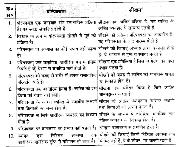 UP Board Solutions for Class 12 Psychology Chapter 3 Learning 7