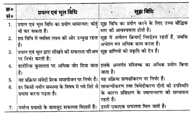 UP Board Solutions for Class 12 Psychology Chapter 3 Learning 9