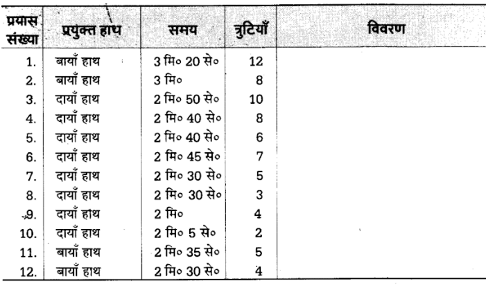 UP Board Solutions for Class 12 Psychology Chapter 7 Psychological Experiments 2