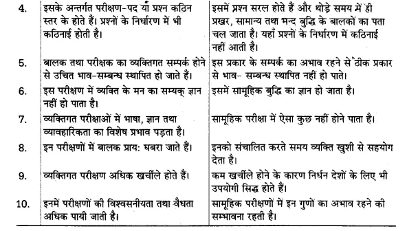 UP Board Solutions for Class 12 Psychology Chapter 8 Psychological Tests (मनोवैज्ञानिक परीक्षण) 13