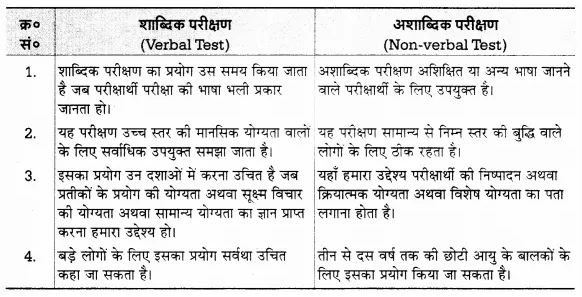 UP Board Solutions for Class 12 Psychology Chapter 8 Psychological Tests (मनोवैज्ञानिक परीक्षण) 14