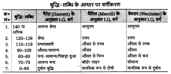 UP Board Solutions for Class 12 Psychology Chapter 8 Psychological Tests (मनोवैज्ञानिक परीक्षण) 8