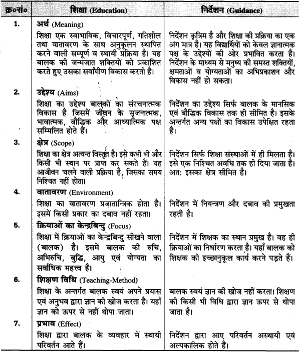 UP Board Solutions for Class 11 Pedagogy Chapter 1 Meaning, Definition, Importance, Need and Utility of Education 1