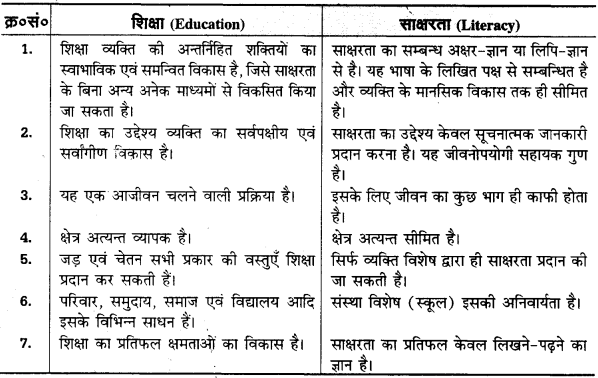 UP Board Solutions for Class 11 Pedagogy Chapter 1 Meaning, Definition, Importance, Need and Utility of Education 2