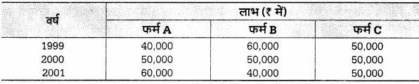 UP Board Solutions for Class 12 Economics Chapter 27 Measure of Central Tendency Arithmetic Mean 1