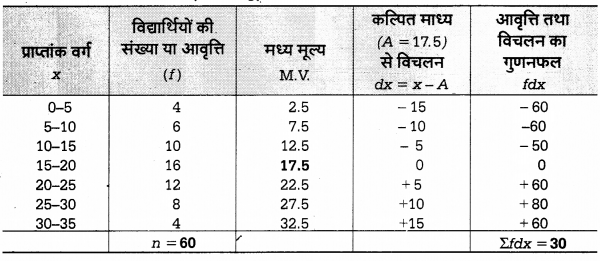 UP Board Solutions for Class 12 Economics Chapter 27 Measure of Central Tendency Arithmetic Mean 10