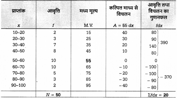 UP Board Solutions for Class 12 Economics Chapter 27 Measure of Central Tendency Arithmetic Mean 13