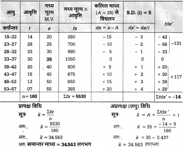 UP Board Solutions for Class 12 Economics Chapter 27 Measure of Central Tendency Arithmetic Mean 19