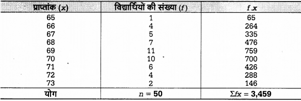 UP Board Solutions for Class 12 Economics Chapter 27 Measure of Central Tendency Arithmetic Mean 21