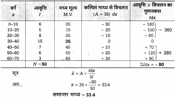 UP Board Solutions for Class 12 Economics Chapter 27 Measure of Central Tendency Arithmetic Mean 27