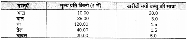 UP Board Solutions for Class 12 Economics Chapter 27 Measure of Central Tendency Arithmetic Mean 28