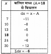 UP Board Solutions for Class 12 Economics Chapter 27 Measure of Central Tendency Arithmetic Mean 34