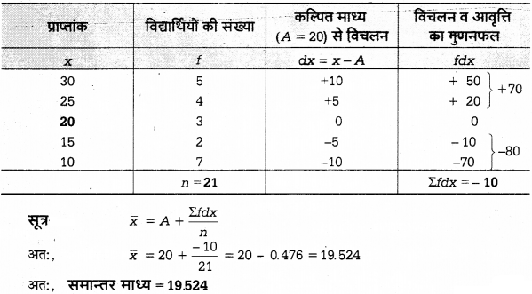 UP Board Solutions for Class 12 Economics Chapter 27 Measure of Central Tendency Arithmetic Mean 40