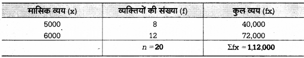 UP Board Solutions for Class 12 Economics Chapter 27 Measure of Central Tendency Arithmetic Mean 41