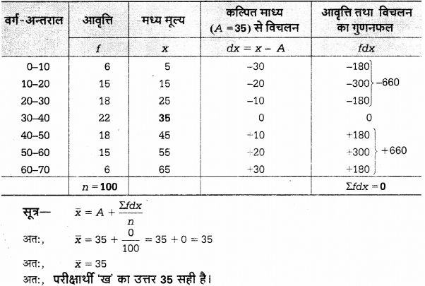 UP Board Solutions for Class 12 Economics Chapter 27 Measure of Central Tendency Arithmetic Mean 57