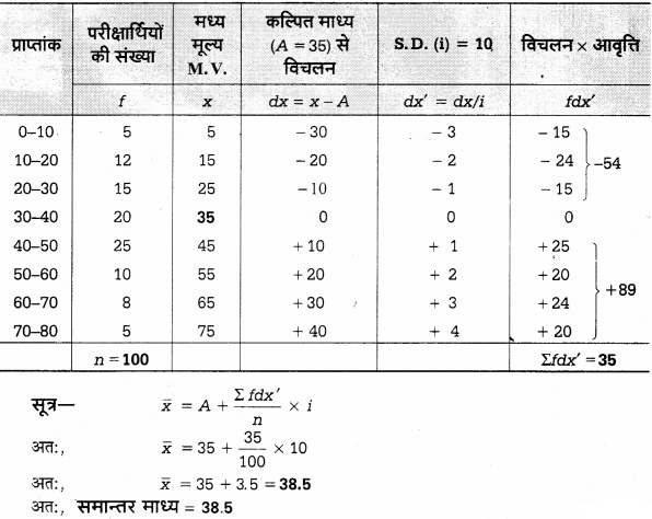 UP Board Solutions for Class 12 Economics Chapter 27 Measure of Central Tendency Arithmetic Mean 59