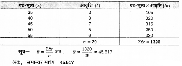 UP Board Solutions for Class 12 Economics Chapter 27 Measure of Central Tendency Arithmetic Mean 6