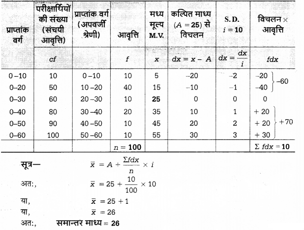 UP Board Solutions for Class 12 Economics Chapter 27 Measure of Central Tendency Arithmetic Mean 61