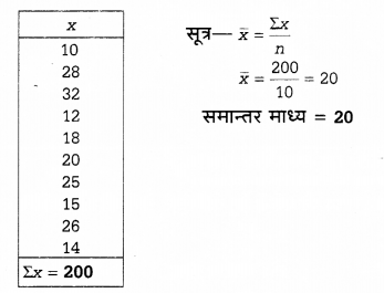 UP Board Solutions for Class 12 Economics Chapter 27 Measure of Central Tendency Arithmetic Mean 62