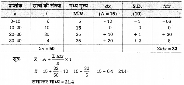 UP Board Solutions for Class 12 Economics Chapter 27 Measure of Central Tendency Arithmetic Mean 67