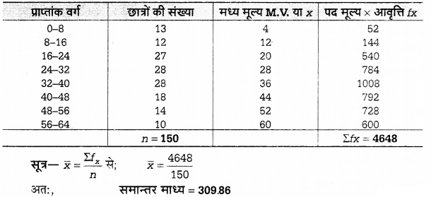 UP Board Solutions for Class 12 Economics Chapter 27 Measure of Central Tendency Arithmetic Mean 71
