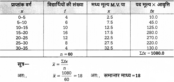 UP Board Solutions for Class 12 Economics Chapter 27 Measure of Central Tendency Arithmetic Mean 9