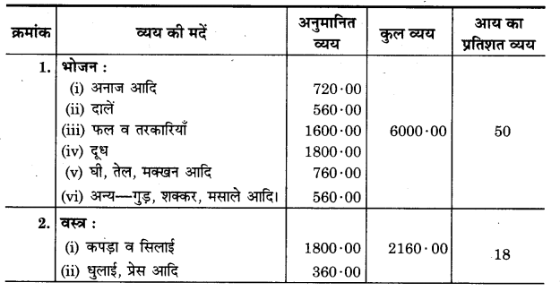 UP Board Solutions for Class 11 Home Science Chapter 21 गृहस्थ परिवार का आय-व्यय लेखा 4