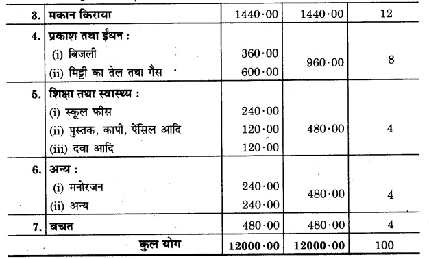 UP Board Solutions for Class 11 Home Science Chapter 21 गृहस्थ परिवार का आय-व्यय लेखा 5