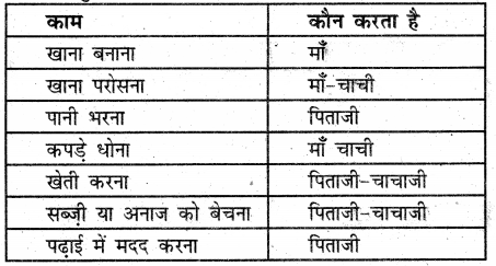 UP Board Solutions for Class 3 EVS Hamara Parivesh Chapter 1 हमारा परिवार 1