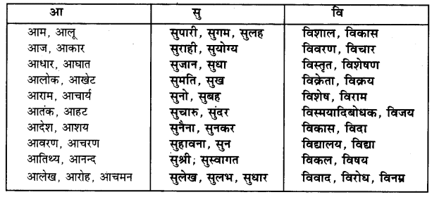 UP Board Solutions for Class 4 Hindi Kalrav Chapter 9 सरकस 1