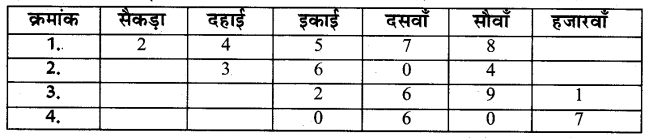 UP Board Solutions for Class 4 Maths गिनतारा Chapter 13 दशमलव 1
