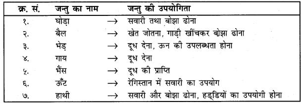 UP Board Solutions for Class 4 Science Parakh Chapter 2 पौधों और जंतुओं की उपयोगिता तथा उनकी देखभाल 2