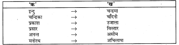 UP Board Solutions for Class 5 Hindi Kalrav Chapter 1 विमल इन्दु की विशाल किरणों 1