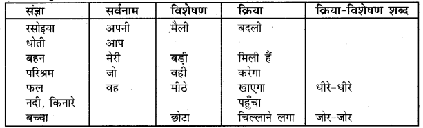 UP Board Solutions for Class 5 Hindi Kalrav Chapter 11 तीन सवाल 1