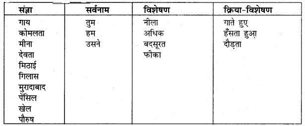 UP Board Solutions for Class 5 Hindi Kalrav Chapter 21 चित्रकथा लेखन 3