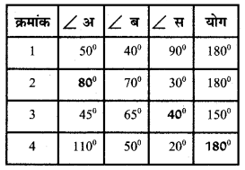 UP Board Solutions for Class 5 Maths गिनतारा Chapter 15 वृत्त 19