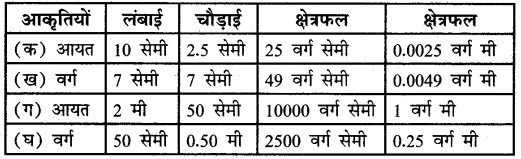 UP Board Solutions for Class 5 Maths गिनतारा Chapter 16 क्षेत्रफल 3