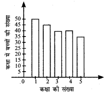 UP Board Solutions for Class 5 Maths गिनतारा Chapter 19 आँकड़े 1