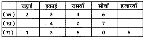 UP Board Solutions for Class 5 Maths गिनतारा Chapter 7 दशमलव 1