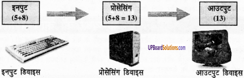 UP Board Solutions for Class 6 Computer Education (कम्प्यूटर शिक्षा) 15