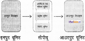 UP Board Solutions for Class 6 Computer Education (कम्प्यूटर शिक्षा) 31