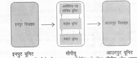 UP Board Solutions for Class 7 Computer Education (कम्प्यूटर शिक्षा) 3