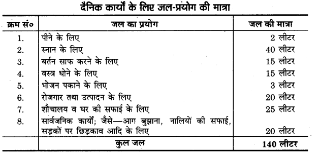 UP Board Solutions for Class 11 Home Science Chapter 12 जल तथा खाद्य पदार्थ आपूर्ति 2