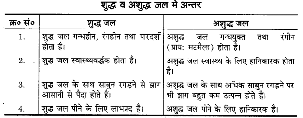 UP Board Solutions for Class 11 Home Science Chapter 12 जल तथा खाद्य पदार्थ आपूर्ति 3