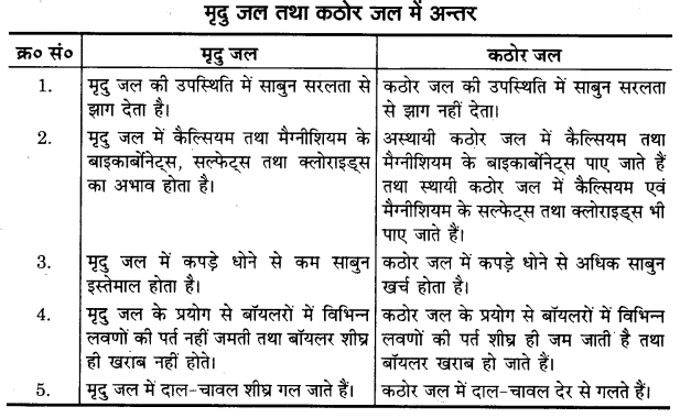 UP Board Solutions for Class 11 Home Science Chapter 12 जल तथा खाद्य पदार्थ आपूर्ति 4